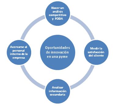 Articulo: 4 formas para detectar oportunidades de innovacion en tu PYME