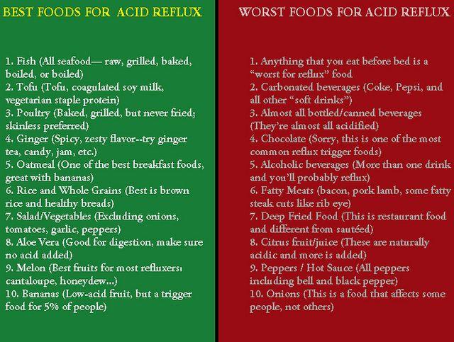 acid reflux diet - google search | food for health | pinterest, Skeleton