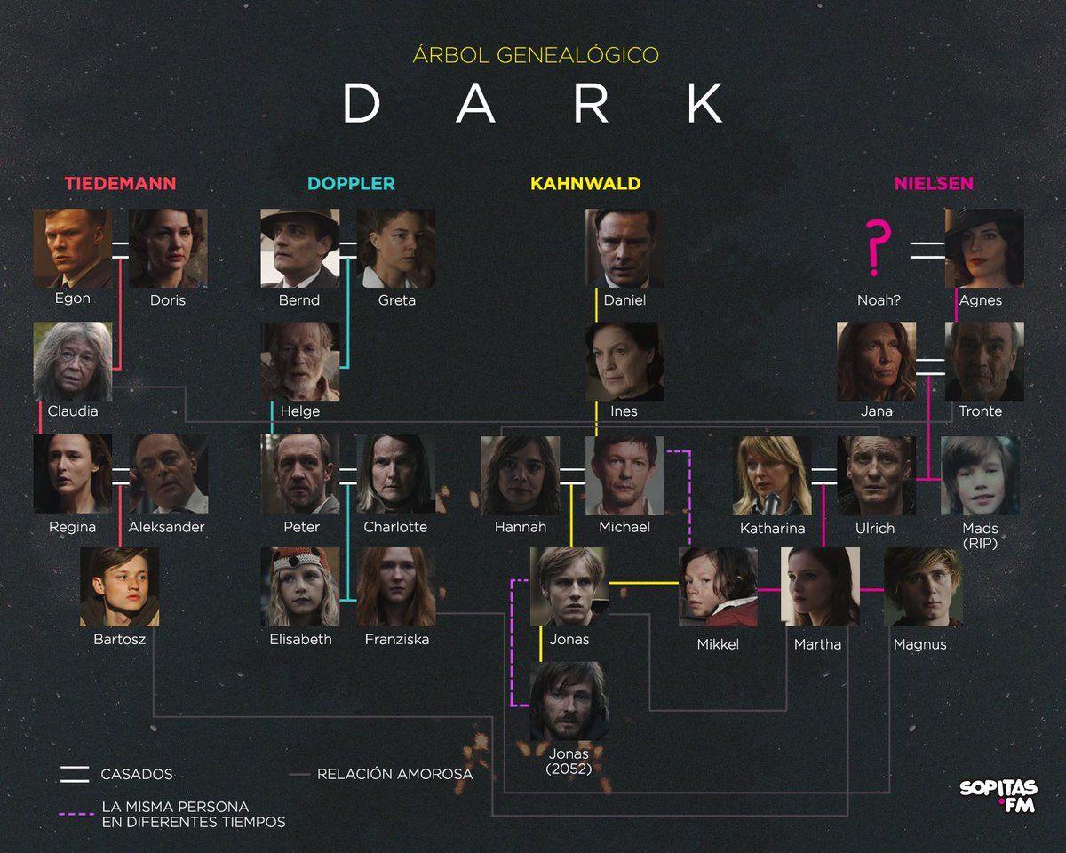 El Intrincado árbol Genealógico De La Serie Dark Series De Netflix Netflix Imagenes Series Y Peliculas