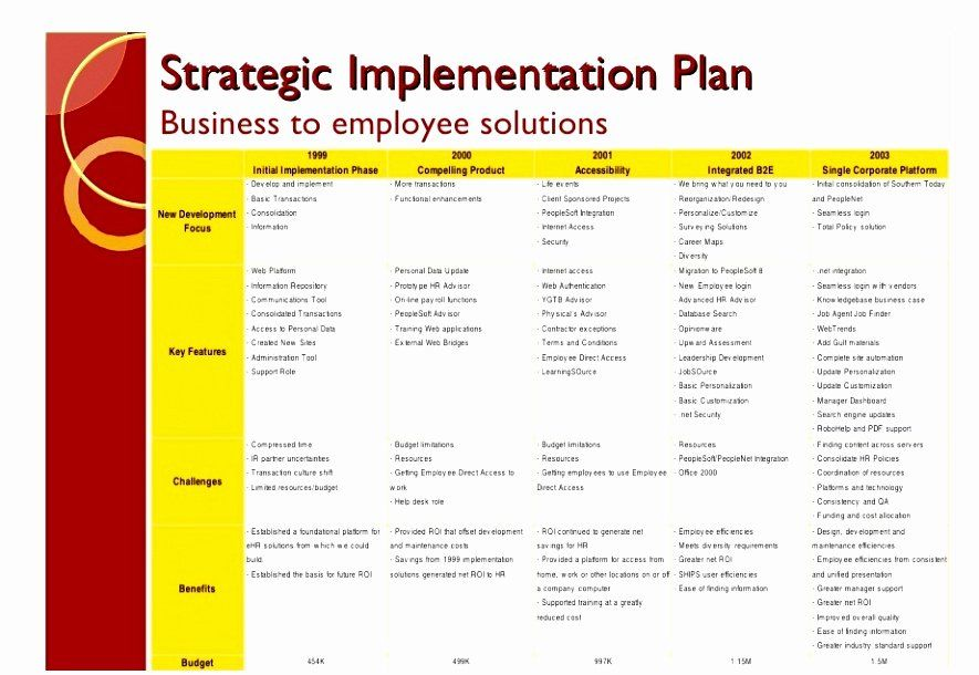 Implementation Plan Template Excel Best Of 8 Post Implementation