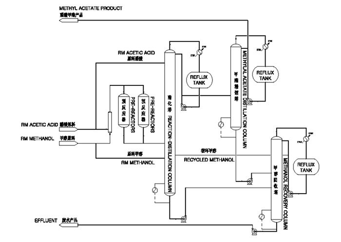 Pin on Methyl Acetate Plant