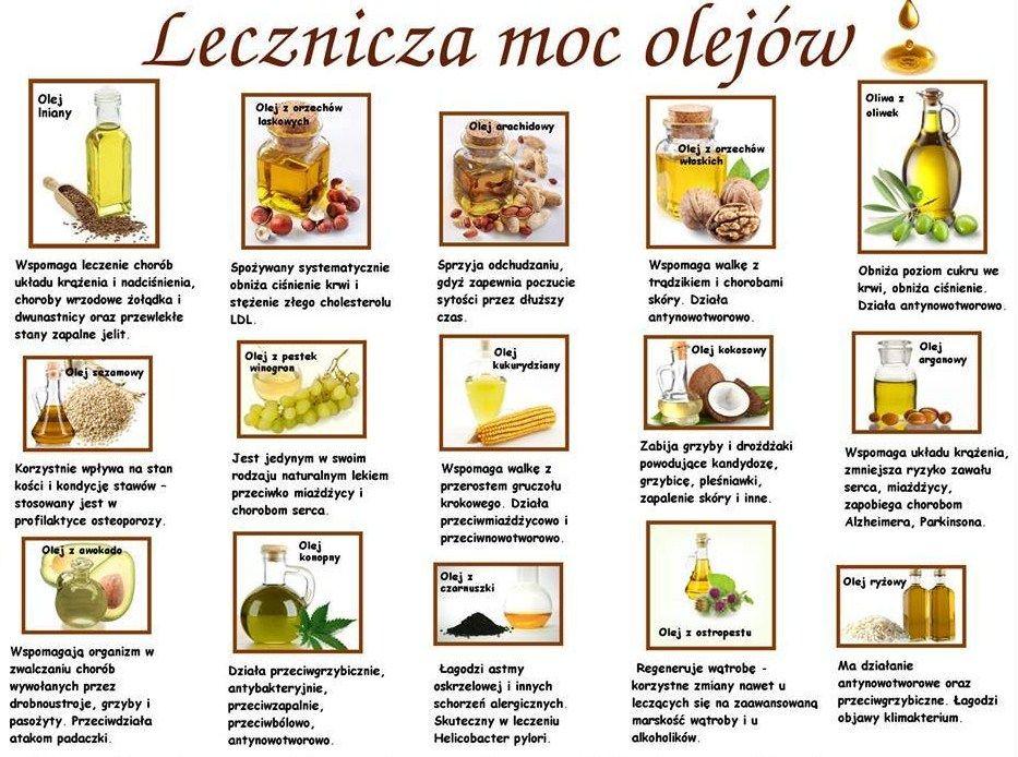 Pin By Zatrzymac Dzien On Ciekawostki Health Food And Drink Food