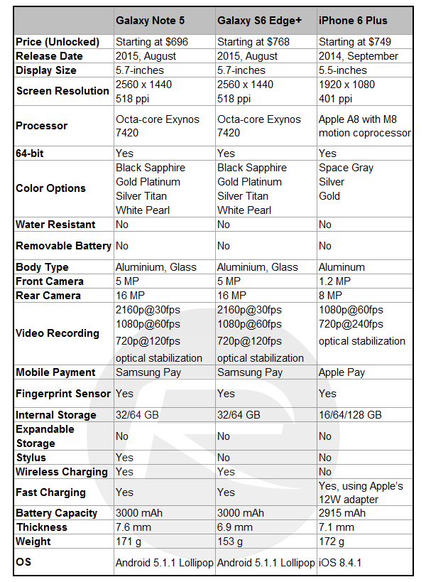 Heres A Specs Comparison Between Samsung Galaxy Note 5 Vs S6 Edge Apples IPhone 6