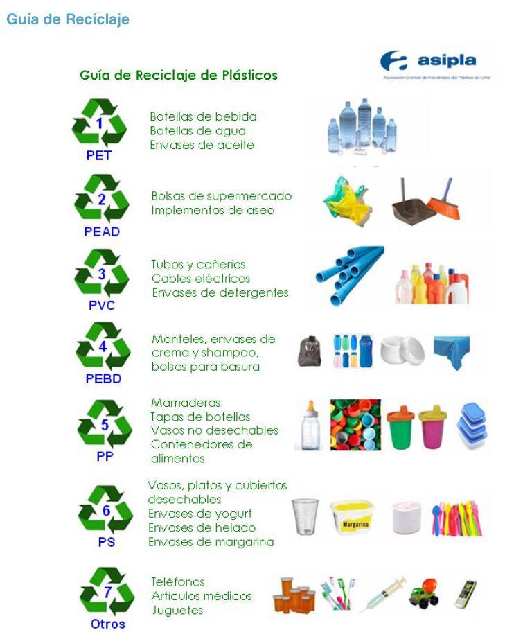 Las 4 r aprendamos a reciclar on pinterest plastic - Como reciclar correctamente ...