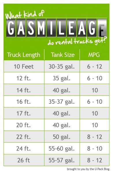 Gas Mileage Calculator >> Budget Truck Rental Gas Calculator Car Reviews