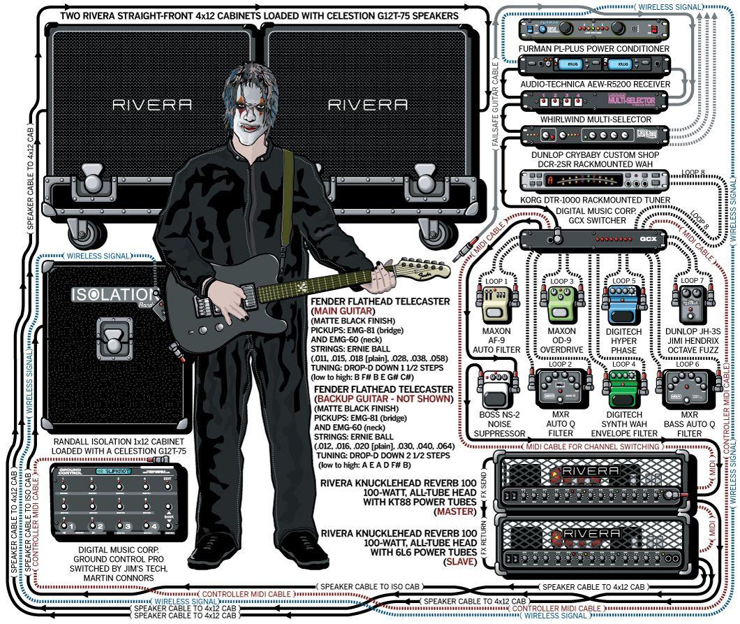Jim Root Slipknot 2004 Guitar Com Artists Rigs