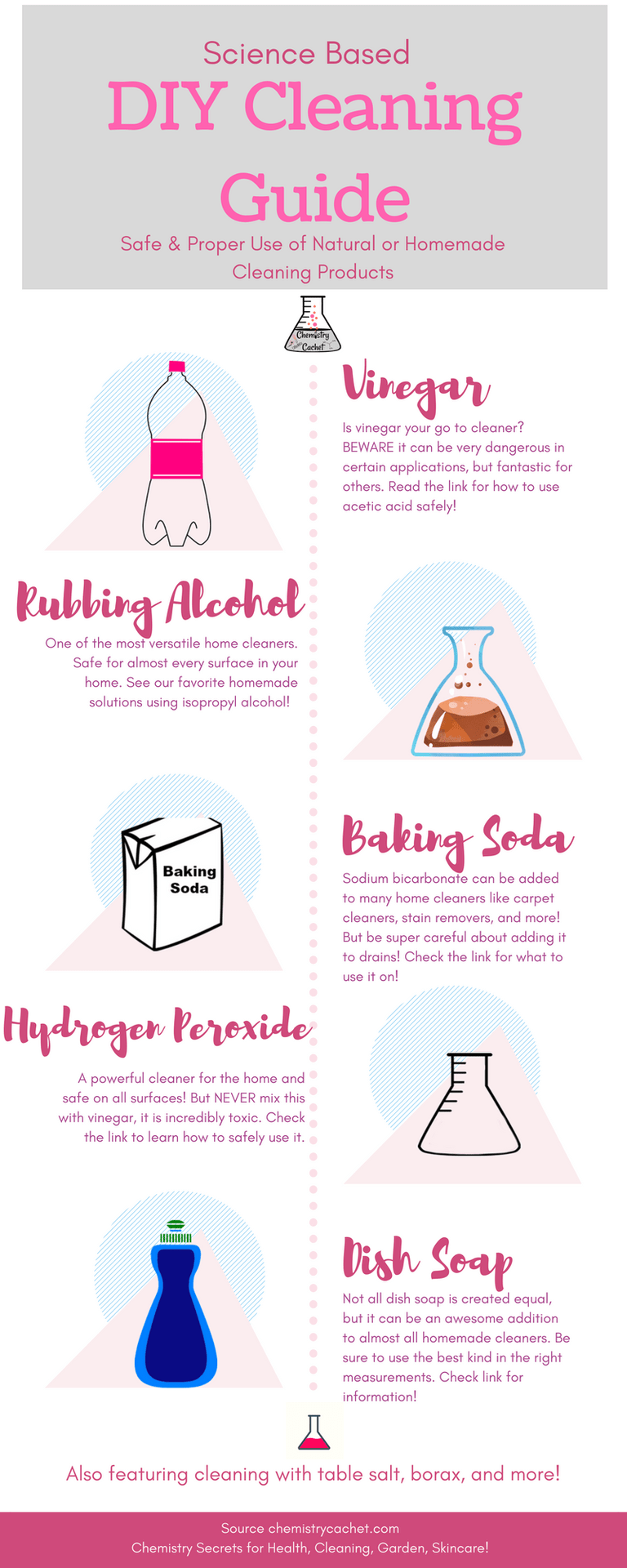 Science Based DIY Cleaning Guide - Safe & Proper Use of