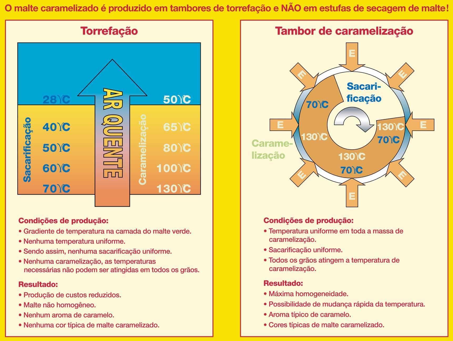 Vergleich Rösttrommel Weyermann® - Torrefacao-Tambor