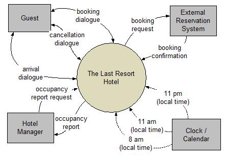 Context diagram google search computing pinterest diagram context diagram google search ccuart Gallery