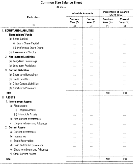 Analysis of Financial Statements CBSE Notes for Class 12