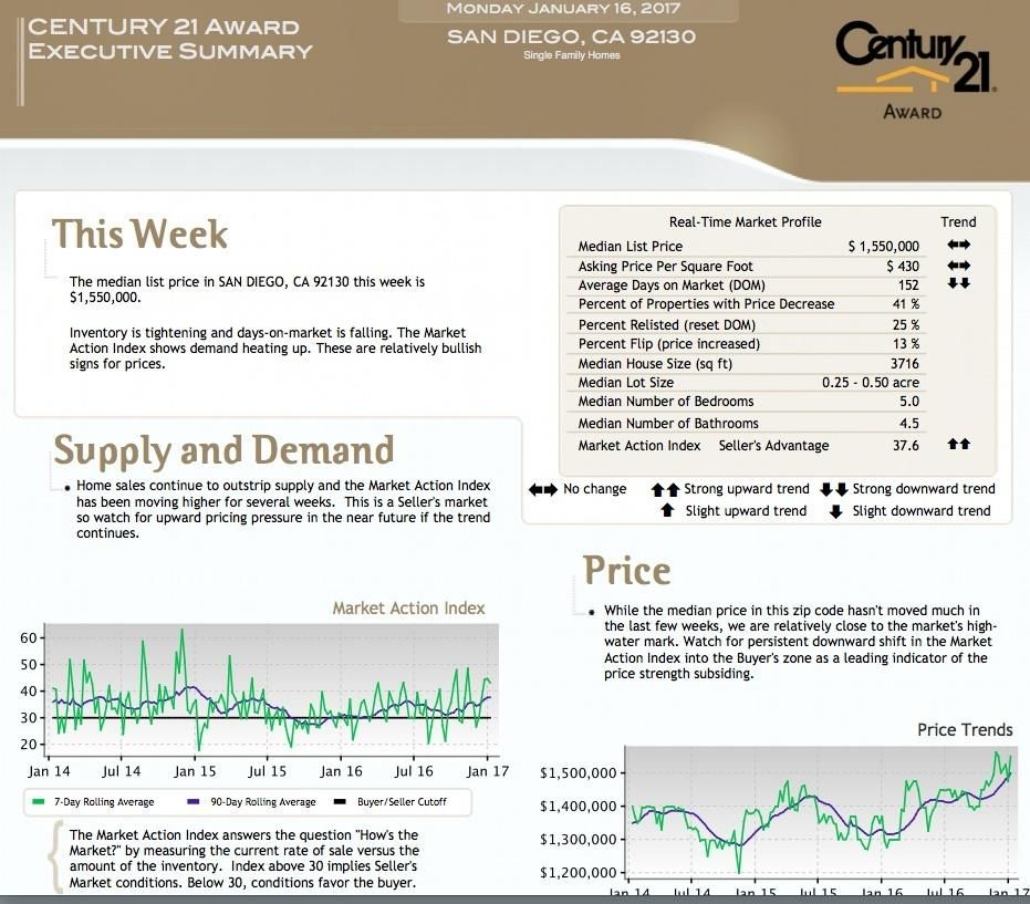 Carmel Valley San Diego Market Update! Please contact me For FREE - competitive market analysis
