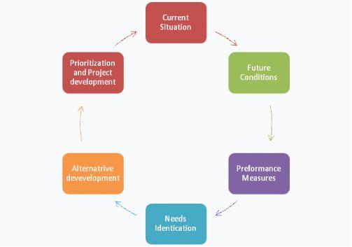 Project Prioritization Diagram