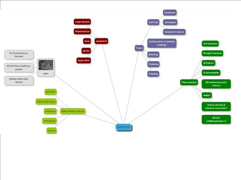 Week 4 Experimenting with a free online mind mapping