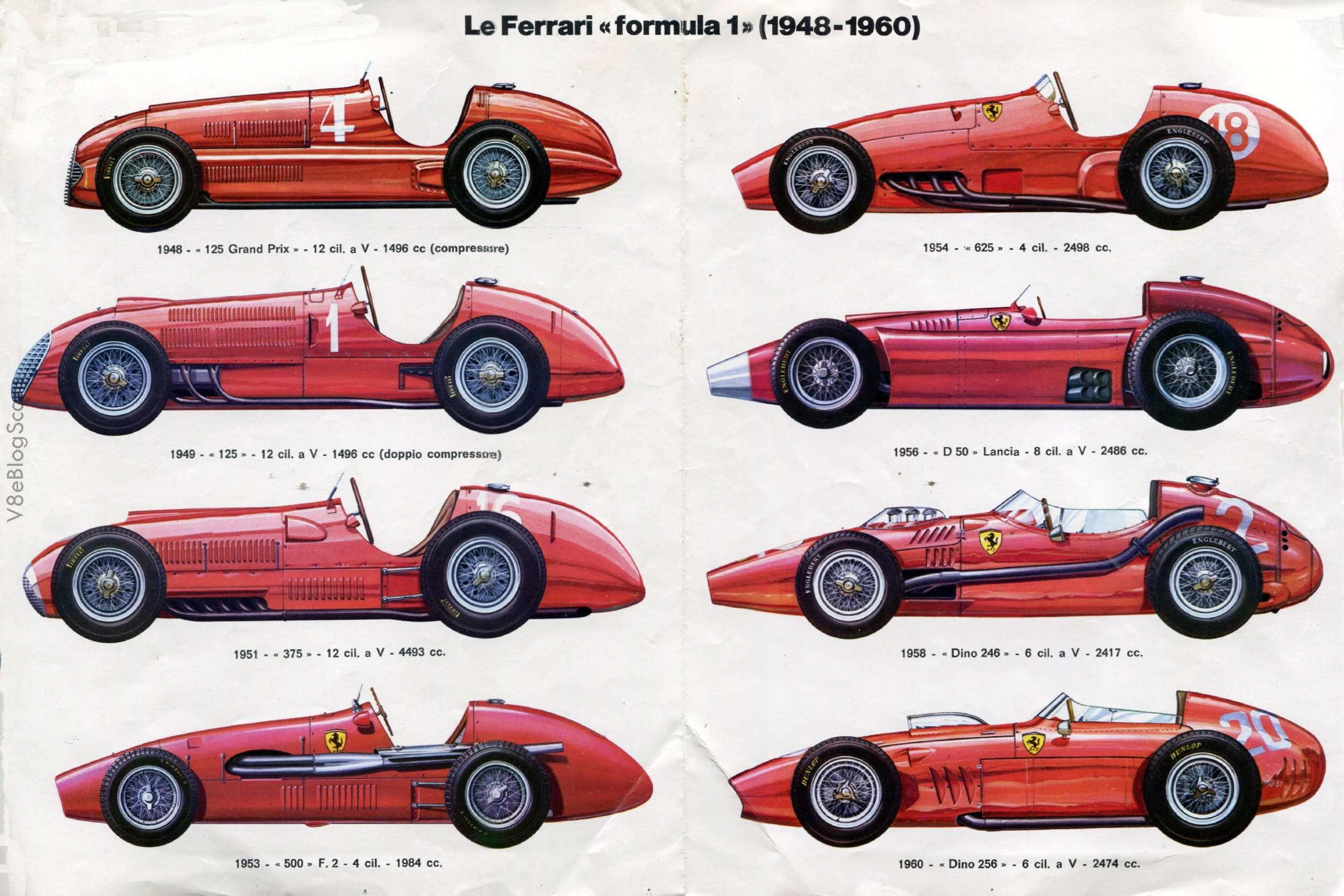 ferrari formula 1 1948 1960 ferrari pinterest cylindr e affiches r tro et voitures et motos. Black Bedroom Furniture Sets. Home Design Ideas