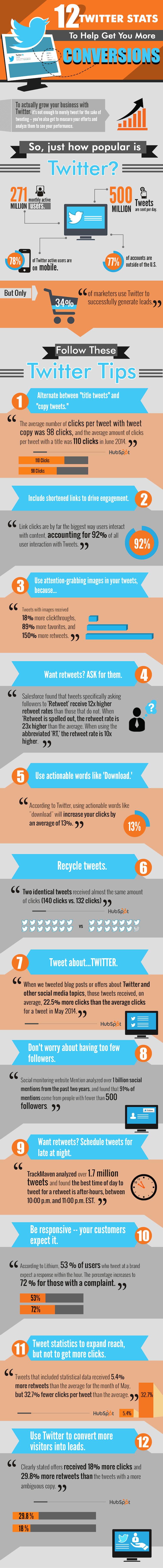 12 Tips para Aumentar tus Conversiones en Twitter