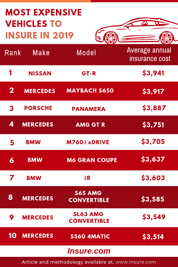 Most Expensive Vehicles To Insure Car Insurance Most Expensive