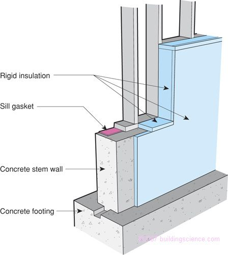 Basement Wall Vapor Barrier: Figure_11: Rigid Insulation Wraps Exposed Concrete Building Science BSD-103 Understanding