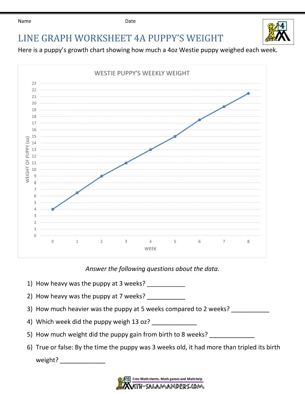 Line Graph Worksheets 5th Grade in 2020 Line graph