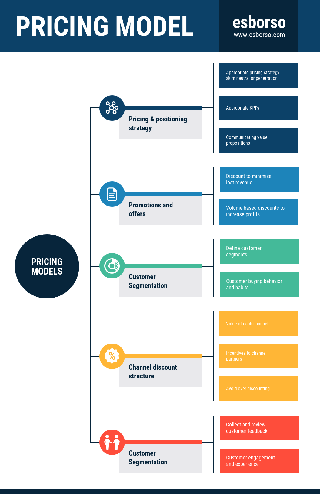 Company Pricing Model Mind Map Template Template in 2020