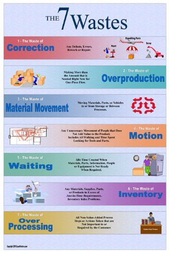 7 Wastes Lean Poster Lean Posters Lean Manufacturing Lean Six