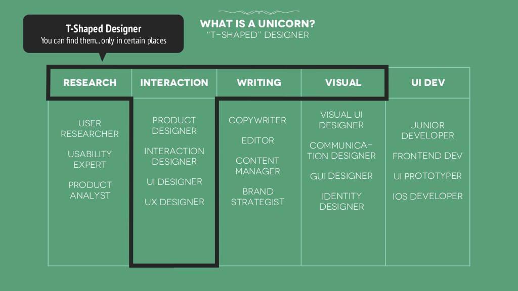 T Shaped Designer Graphic Design Careers Graphic Design Course Interactive Design