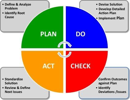 plan do check act 24 7 we never stop thinking pdca 24 7 we