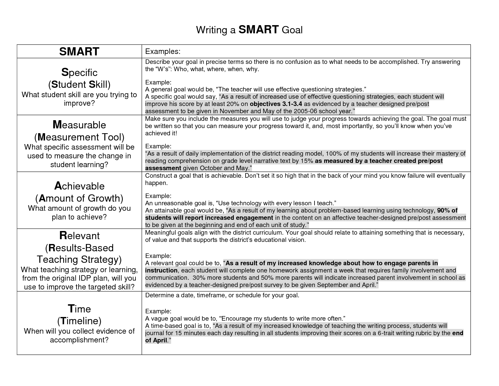 Goal Examples Writing a SMART Goal Education Pinterest – Sample Goal Tracking