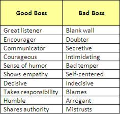 Pin By Barbara On Tell Me How You Really Feel Good Boss Bad Boss Quotes Workplace Quotes