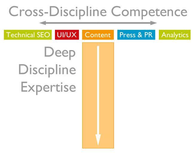 T Shaped Skillset Needed For The Modern Digital Marketer Marketing Skills Web Marketing Content Marketing Institute