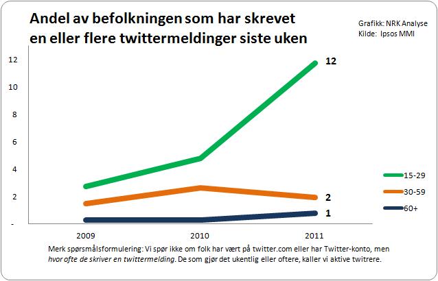Twitter så lenge ut til å være arenaen for de voksne og velutdannede. Men nå, snart seks år etter oppstarten, er veksten størst blant de yngste. Nærmere 12% av 15–29-åringene i Norge tvitrer nå ukentlig.