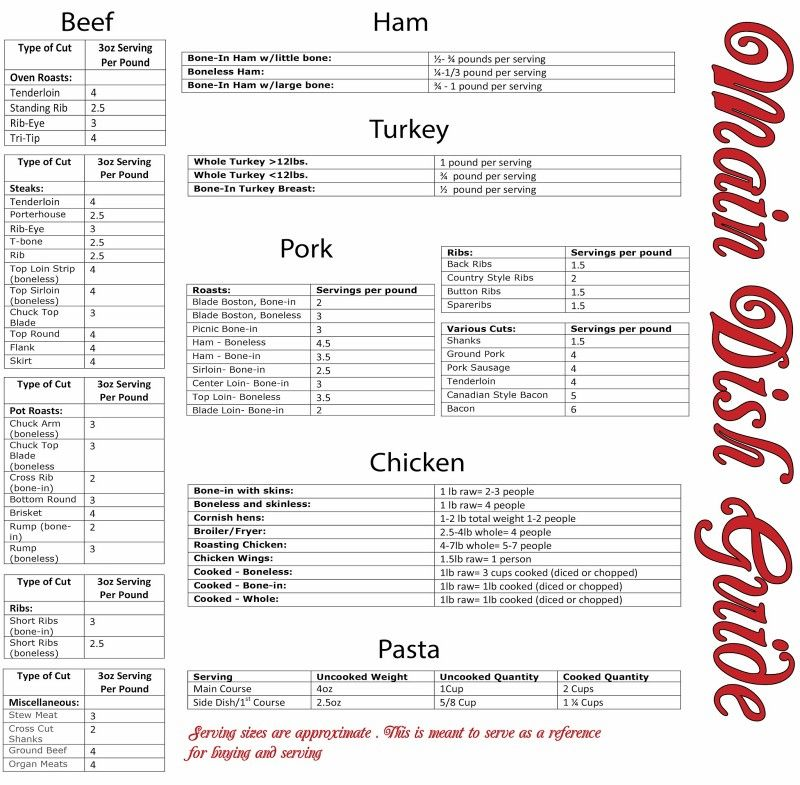 How much meat to serve wedding in 2019 Cooking for a