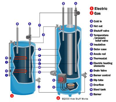 How Water Heaters Work Water Plumbing And Tiny Houses