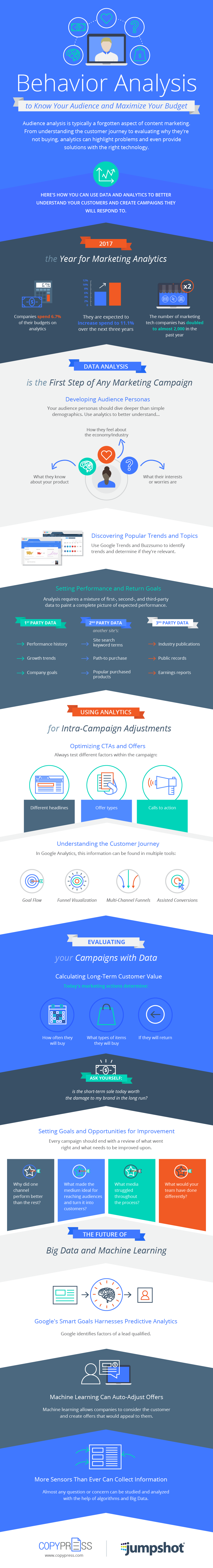 How Behavior Analysis Can Help You Increase Marketing ROI - #Infographic