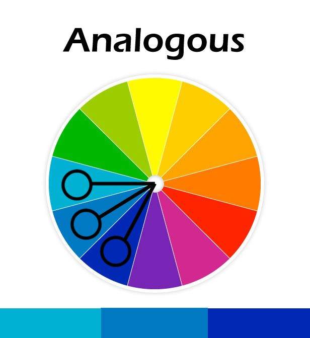 Analogous-the three colors are decorated with analogous color scheme  because it is decorated with light, shade, and dark which is Analogous color .