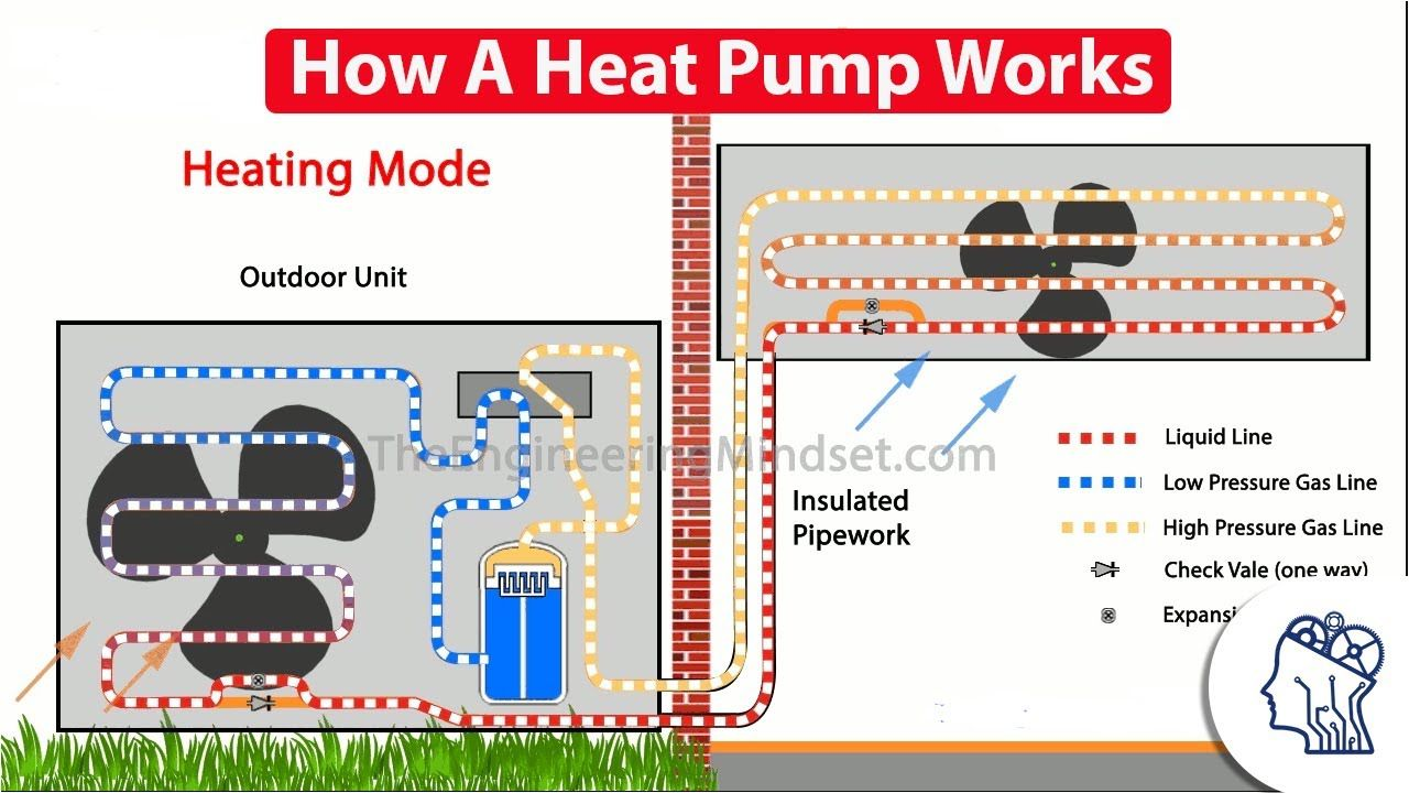How A Heat Pump Works Heat Pump Heat Pump System Refrigeration