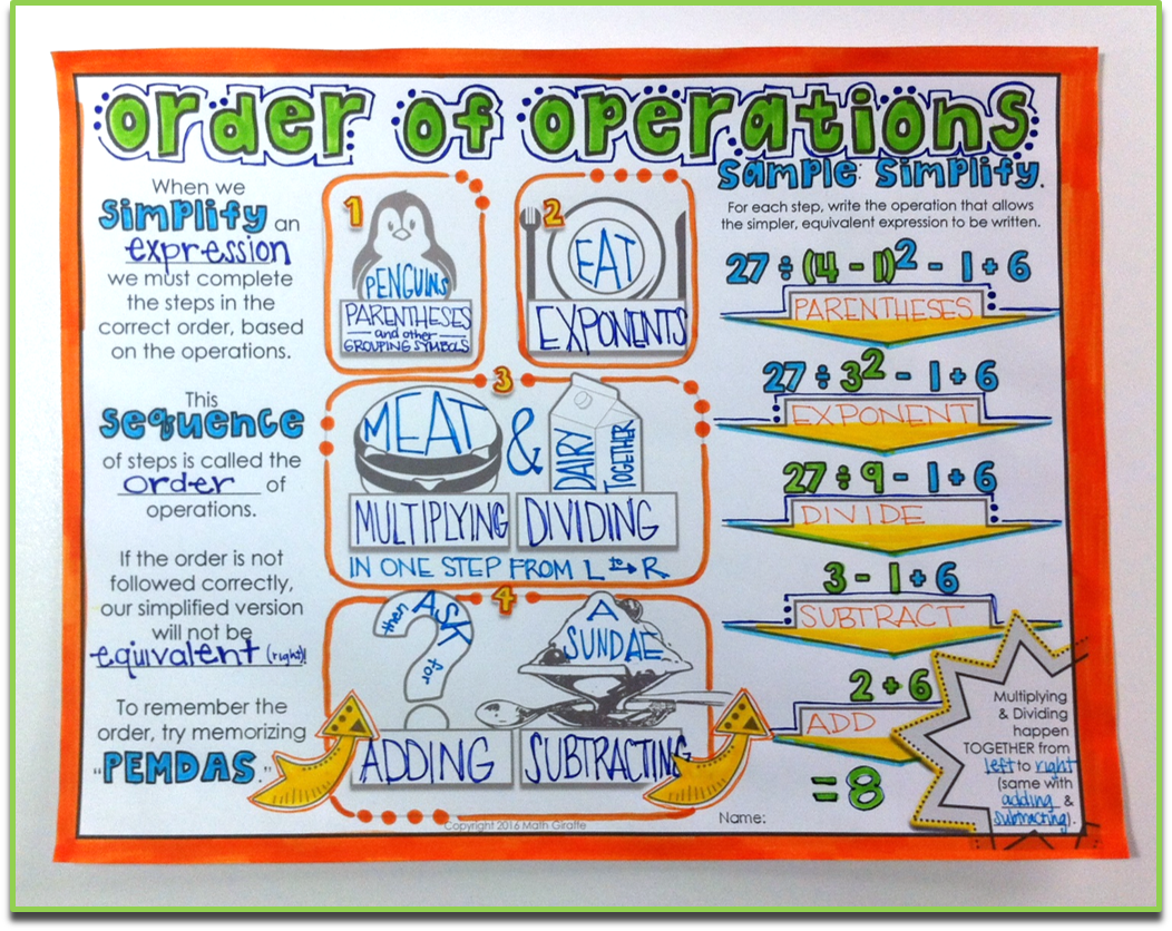 Order of Operations Doodle Notes | Equation, Math expressions and ...
