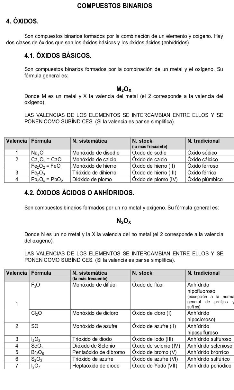 Formulacion Nomenclatura Química Enseñanza De Química Clase De Química