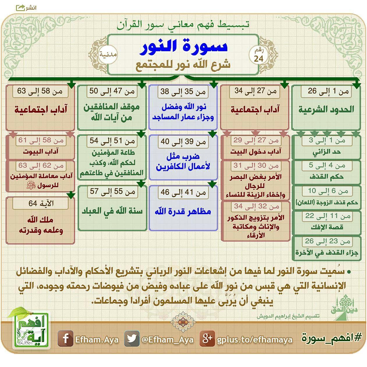 Pin By Fati Guzel On آيات القرآن الكريم Quran Tafseer Quran Book Islam Beliefs