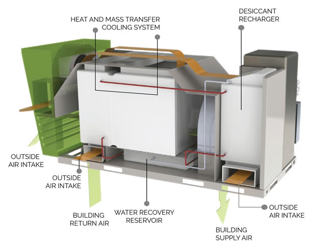 The Air Conditioner That Makes Electricity Hvac system