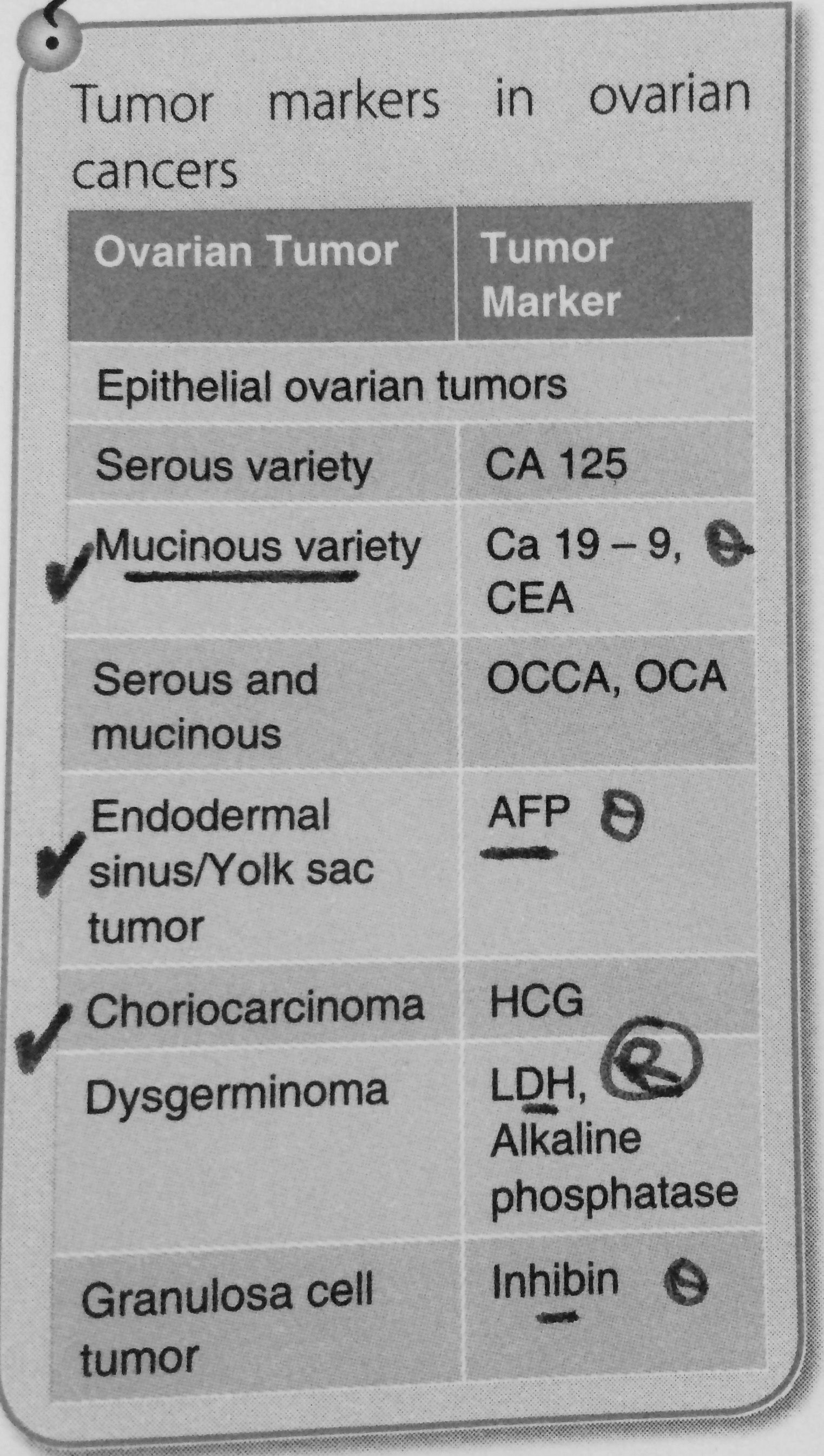 ovarian cancer markers)