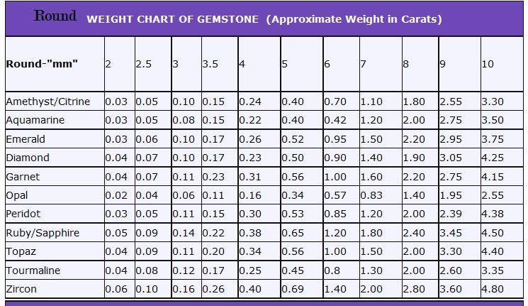 Weight Chart Of Rounds In All Stones Topaz Aquamarine Ruby