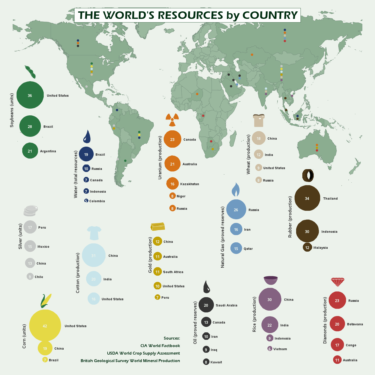 The World's Resources by Country Infographic Infographic