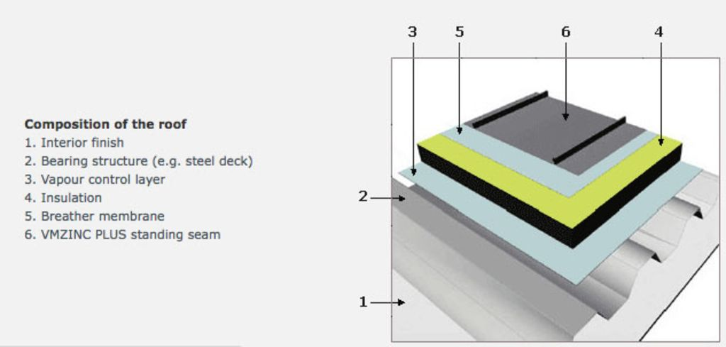 Roofing Structural Roof From Vmzinc Roofing Systems Facade Cladding Roof