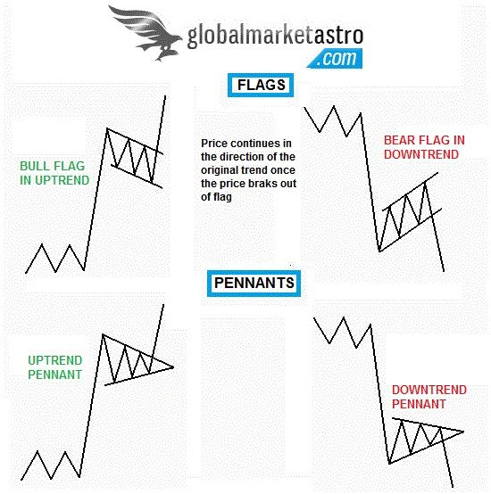 Flags And Pennants Chart Patterns Global Stock Market Indices