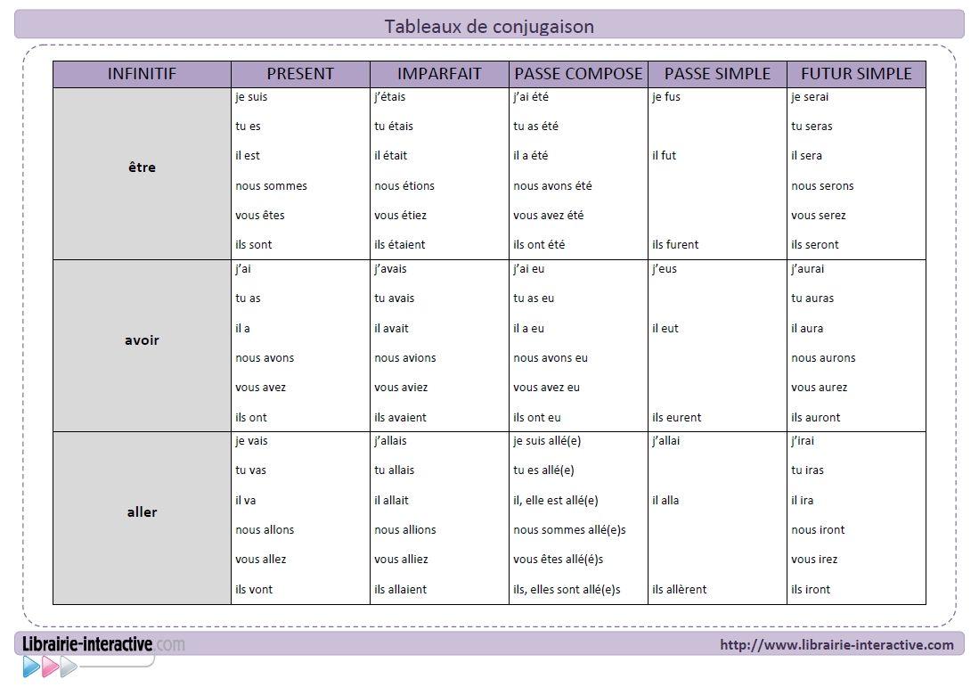 Librairie Interactive Tableaux De Conjugaison Tableau Conjugaison Conjugaison Conjugaison Futur