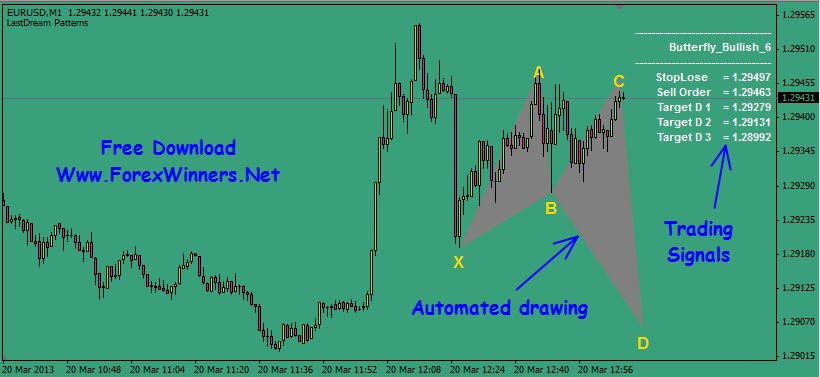 Harmonic Patterns Indicator Trading Signals Technical Analysis