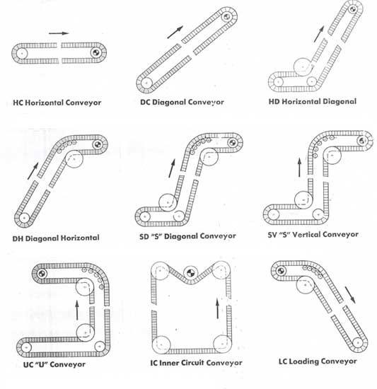 hc horizontal conveyor  dc diagonal conveyor  ic inner