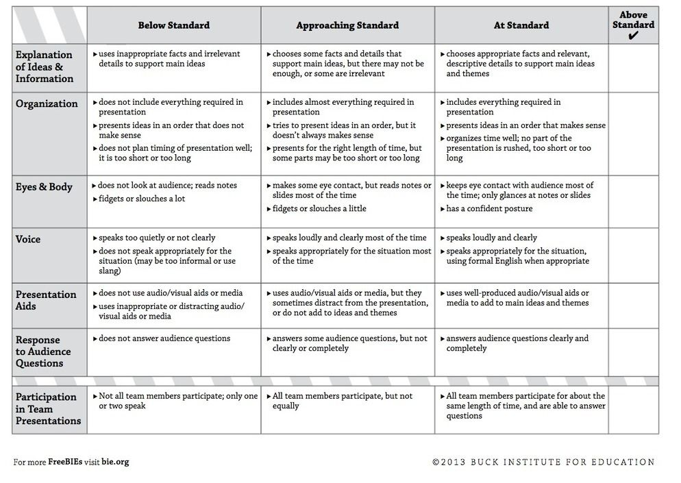Must Have Rubrics for Integrating Project Based Learning Activities