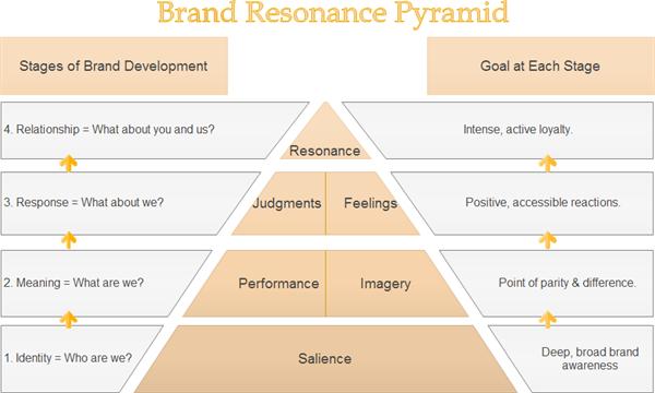 Brand Resonance Pyramid  Design Learning    Brand