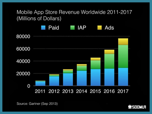 Image result for app store purchases market